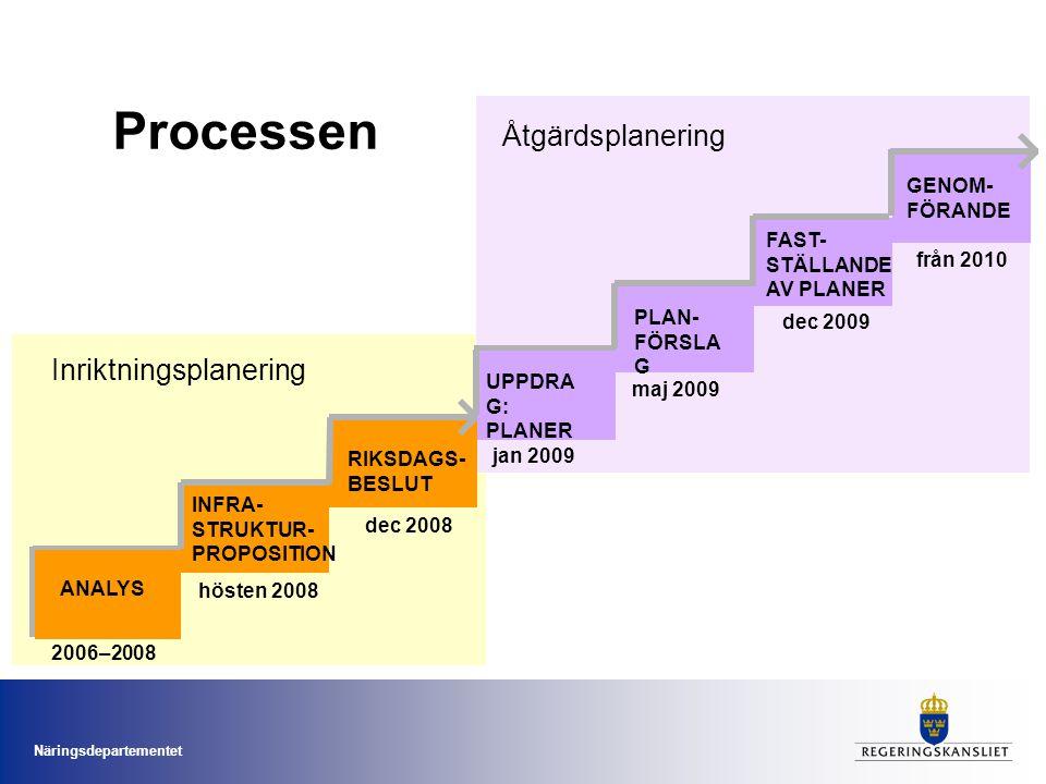 Processen Åtgärdsplanering Inriktningsplanering GENOM-FÖRANDE