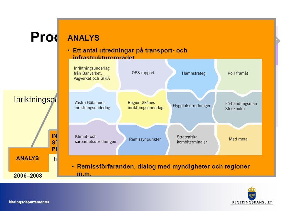 Processen Åtgärdsplanering ANALYS Inriktningsplanering