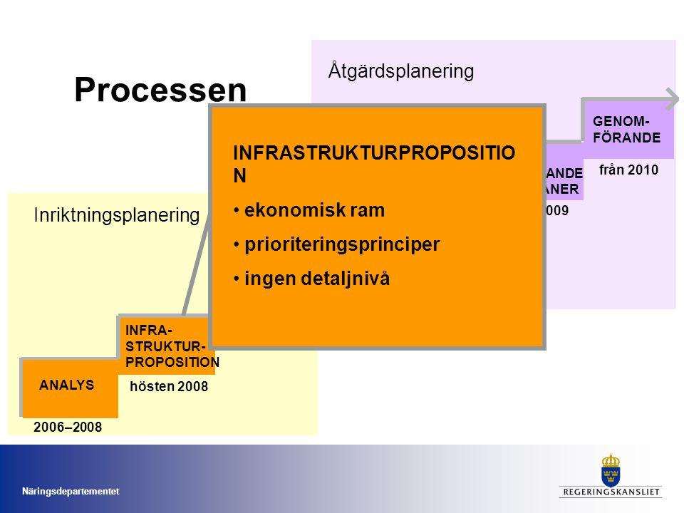 Processen Åtgärdsplanering INFRASTRUKTURPROPOSITION ekonomisk ram