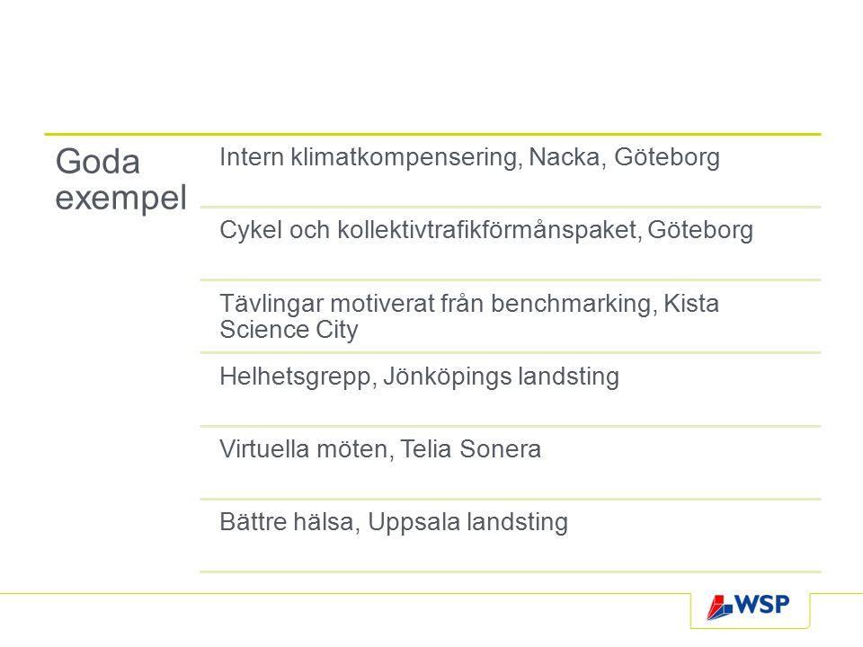 Goda exempel Intern klimatkompensering, Nacka, Göteborg