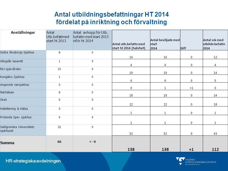 Antal utbildningsbefattningar HT 2014 fördelat på inriktning och förvaltning