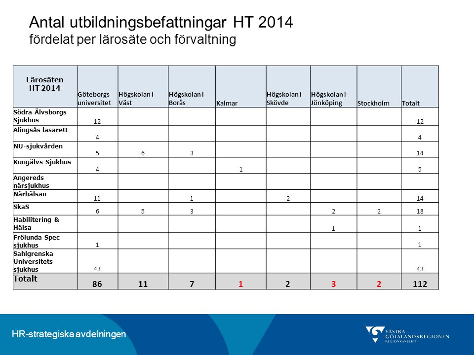 Antal utbildningsbefattningar HT 2014