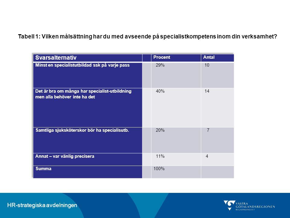 Tabell 1: Vilken målsättning har du med avseende på specialistkompetens inom din verksamhet