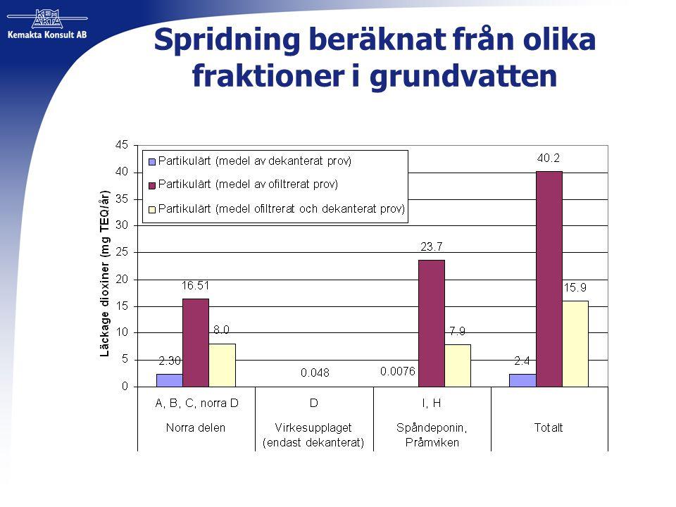 Spridning beräknat från olika fraktioner i grundvatten
