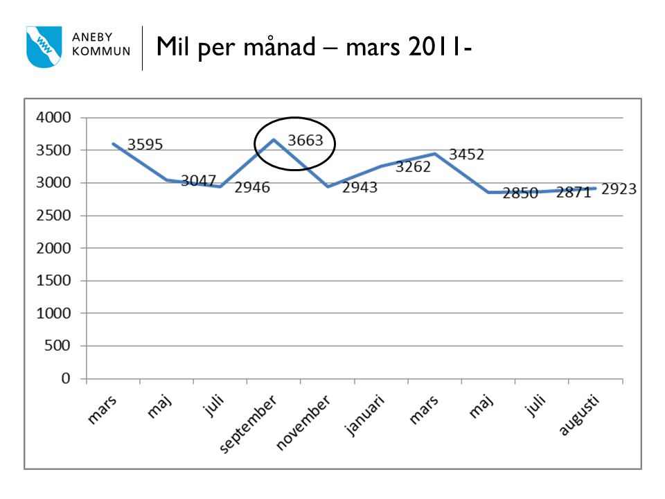 Mil per månad – mars 2011-