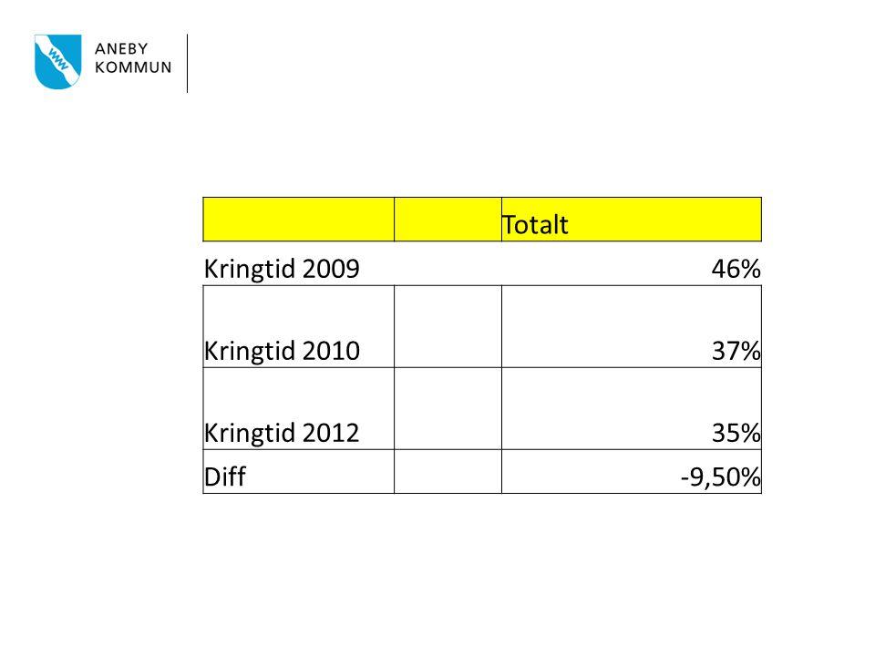 Totalt Kringtid 2009 46% Kringtid 2010 37% Kringtid 2012 35% Diff -9,50%
