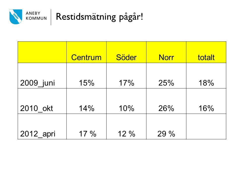 Restidsmätning pågår! Centrum Söder Norr totalt 2009_juni 15% 17% 25%