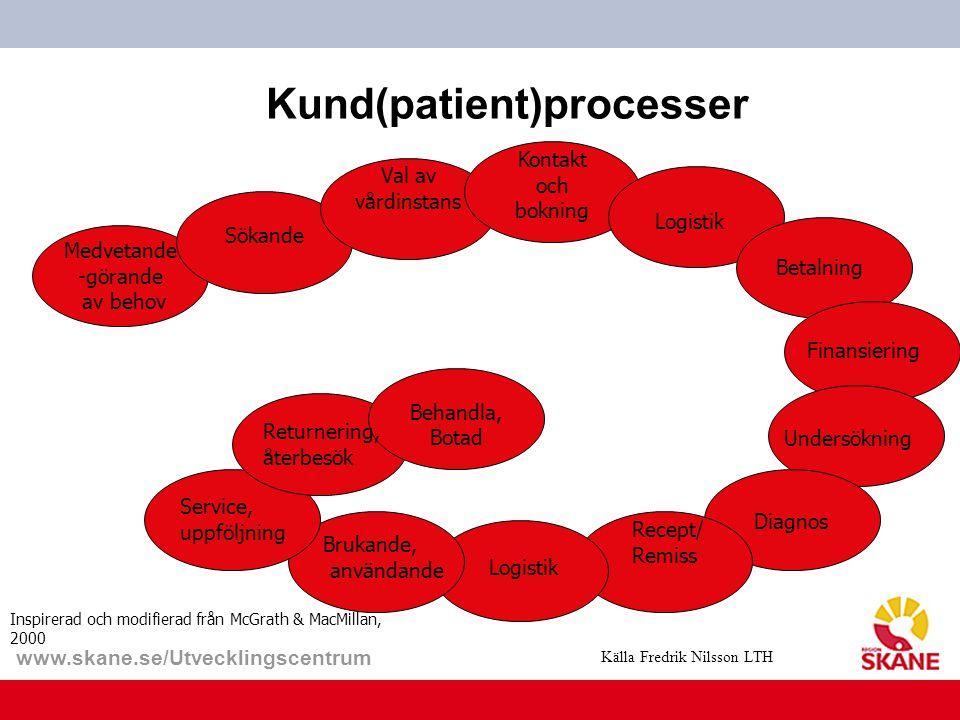 Kund(patient)processer