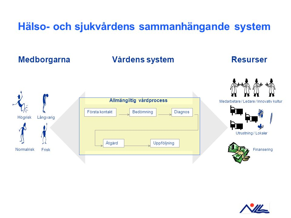 Hälso- och sjukvårdens sammanhängande system