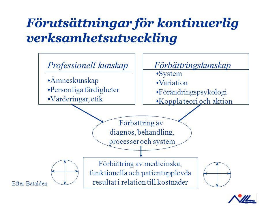 Förutsättningar för kontinuerlig verksamhetsutveckling