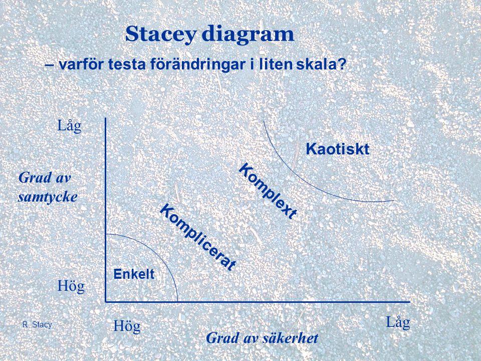 Stacey diagram – varför testa förändringar i liten skala