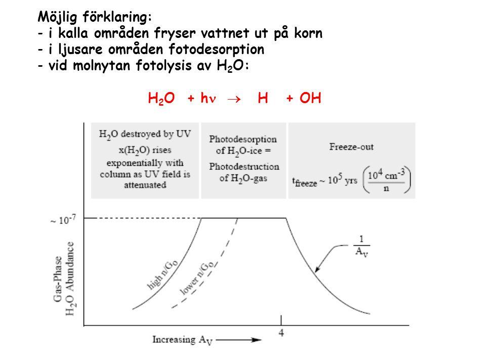 Möjlig förklaring: i kalla områden fryser vattnet ut på korn. i ljusare områden fotodesorption. vid molnytan fotolysis av H2O: