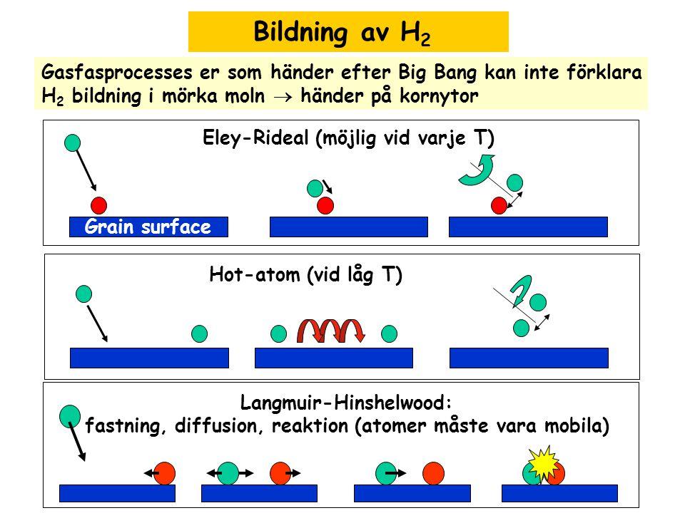 Bildning av H2 Gasfasprocesses er som händer efter Big Bang kan inte förklara. H2 bildning i mörka moln  händer på kornytor.