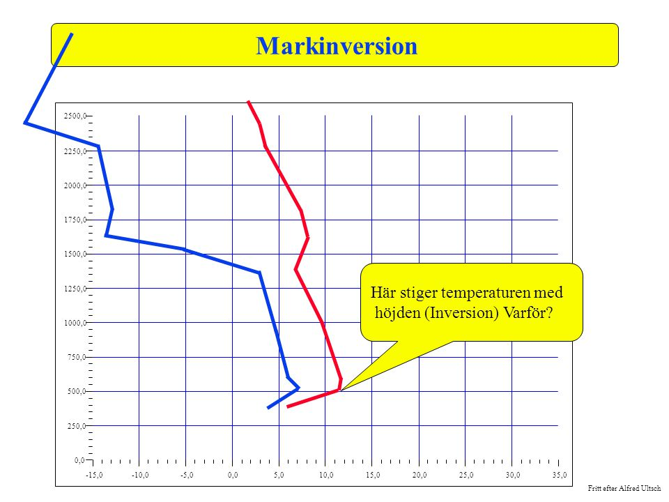 Markinversion Här stiger temperaturen med höjden (Inversion) Varför
