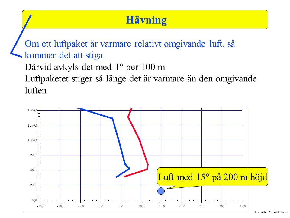 Hävning -15,0. -10,0. -5,0. 0,0. 5,0. 10,0. 15,0. 20,0. 25,0. 30,0. 35,0. 250,0. 500,0.
