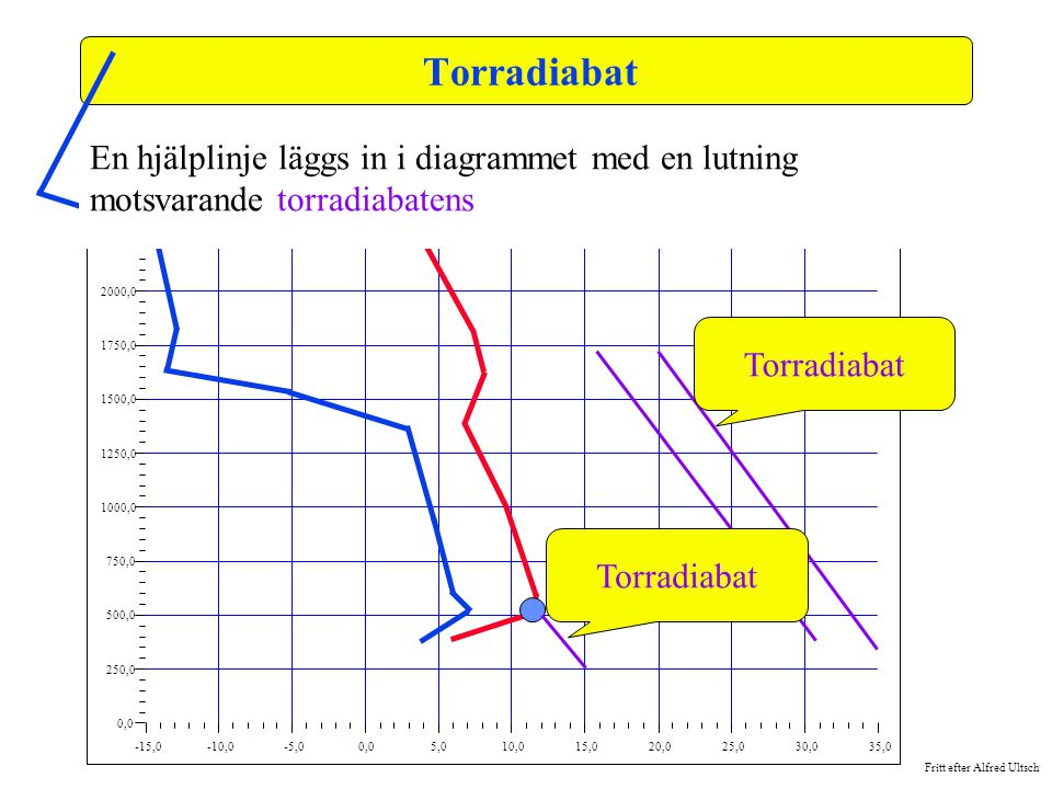 Torradiabat -15,0. -10,0. -5,0. 0,0. 5,0. 10,0. 15,0. 20,0. 25,0. 30,0. 35,0. 250,0. 500,0.