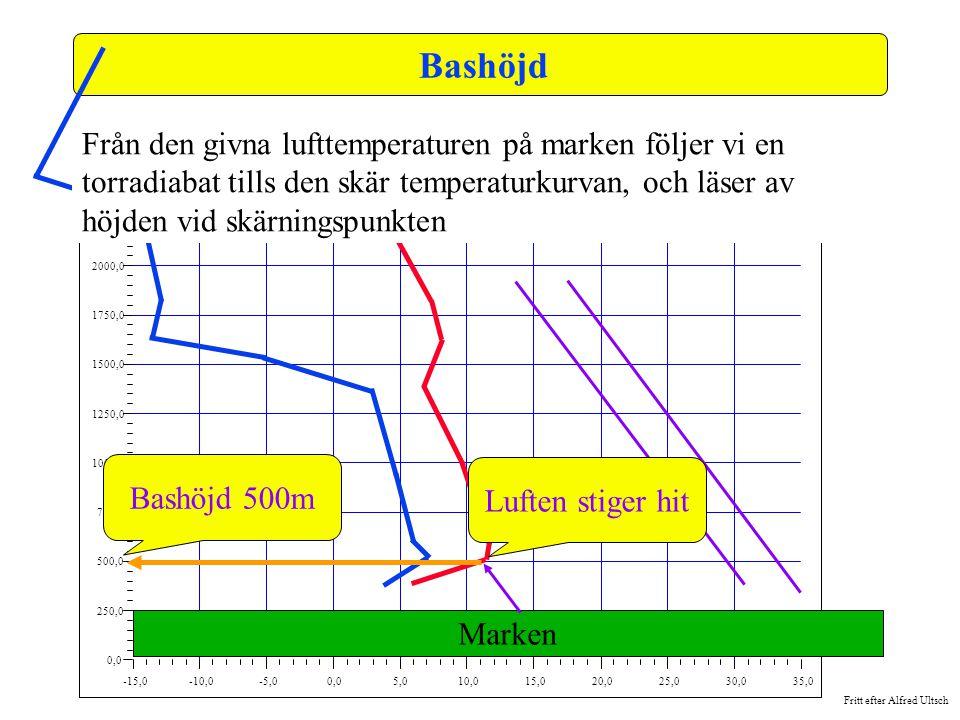 Bashöjd -15,0. -10,0. -5,0. 0,0. 5,0. 10,0. 15,0. 20,0. 25,0. 30,0. 35,0. 250,0. 500,0.