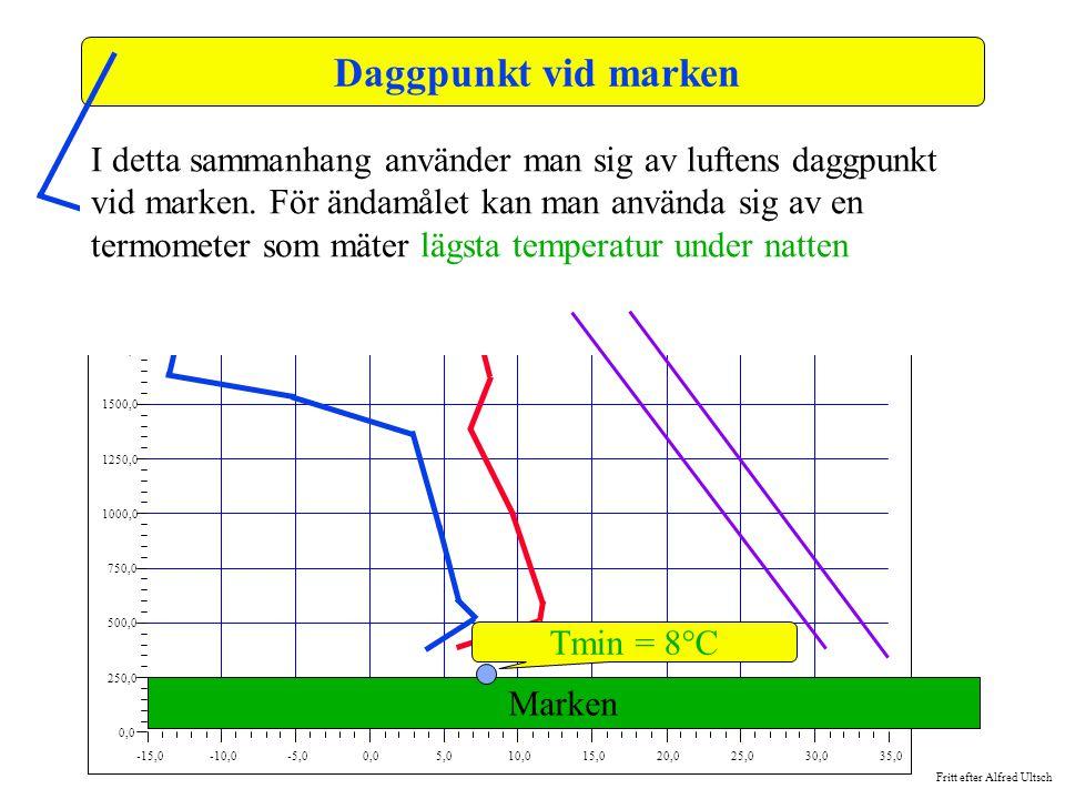 Daggpunkt vid marken -15,0. -10,0. -5,0. 0,0. 5,0. 10,0. 15,0. 20,0. 25,0. 30,0. 35,0. 250,0.