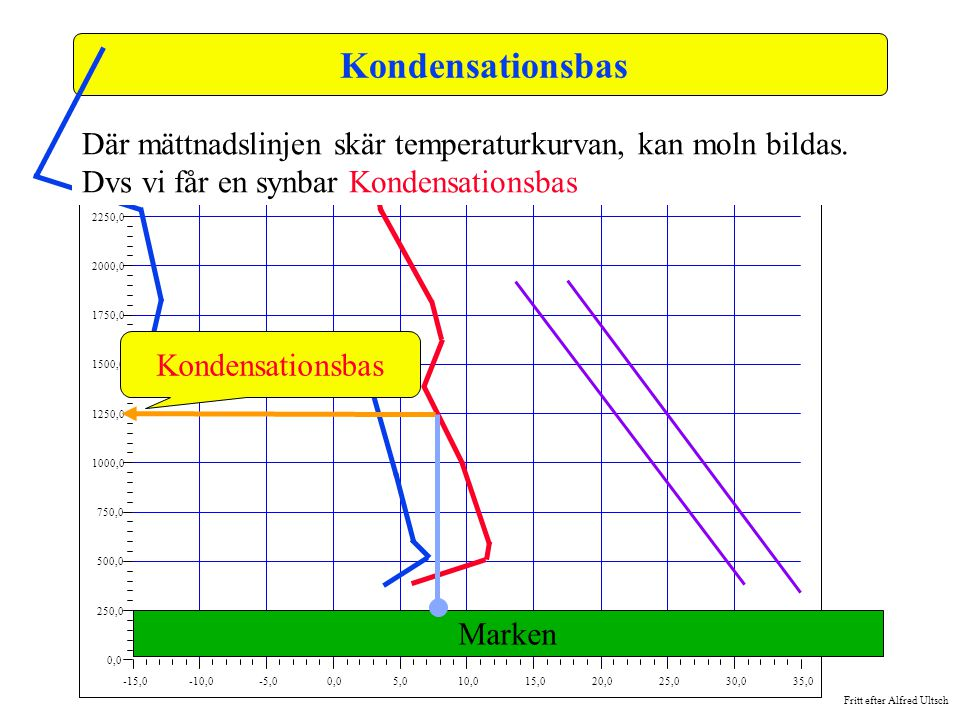 Kondensationsbas -15,0. -10,0. -5,0. 0,0. 5,0. 10,0. 15,0. 20,0. 25,0. 30,0. 35,0. 250,0.
