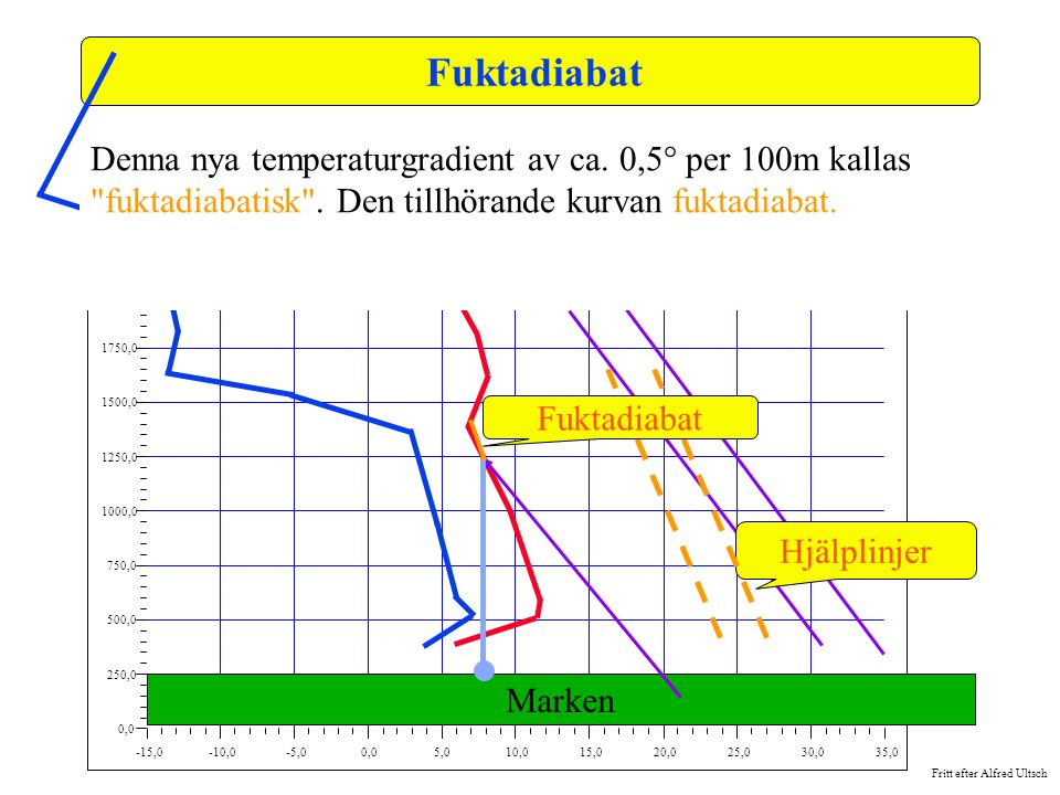 Fuktadiabat -15,0. -10,0. -5,0. 0,0. 5,0. 10,0. 15,0. 20,0. 25,0. 30,0. 35,0. 250,0. 500,0.