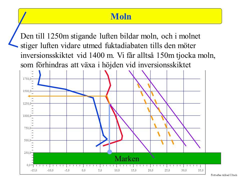 Moln -15,0. -10,0. -5,0. 0,0. 5,0. 10,0. 15,0. 20,0. 25,0. 30,0. 35,0. 250,0. 500,0. 750,0.