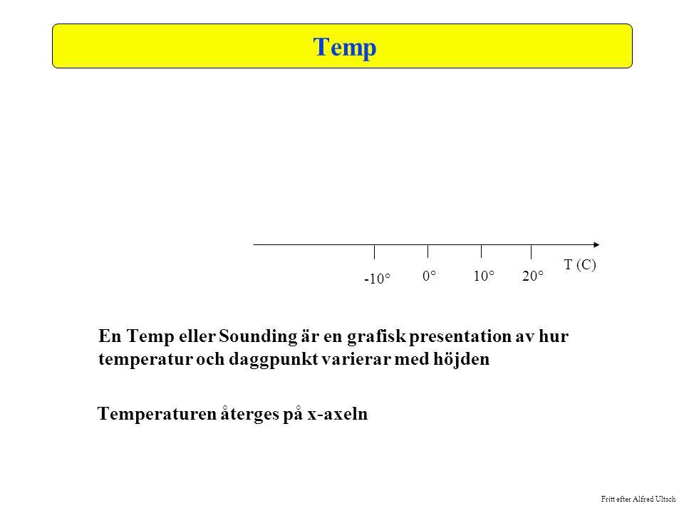 Temp En Temp eller Sounding är en grafisk presentation av hur temperatur och daggpunkt varierar med höjden.