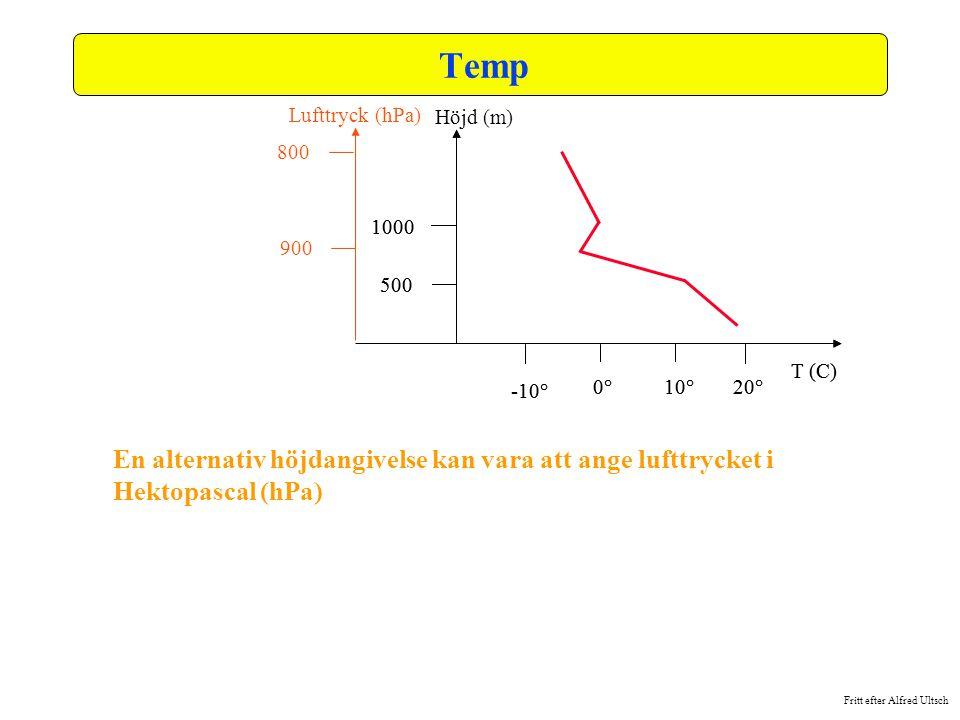 Temp Lufttryck (hPa) Höjd (m) En alternativ höjdangivelse kan vara att ange lufttrycket i Hektopascal (hPa)