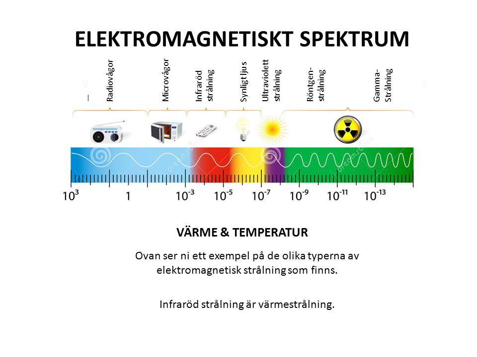 ELEKTROMAGNETISKT SPEKTRUM