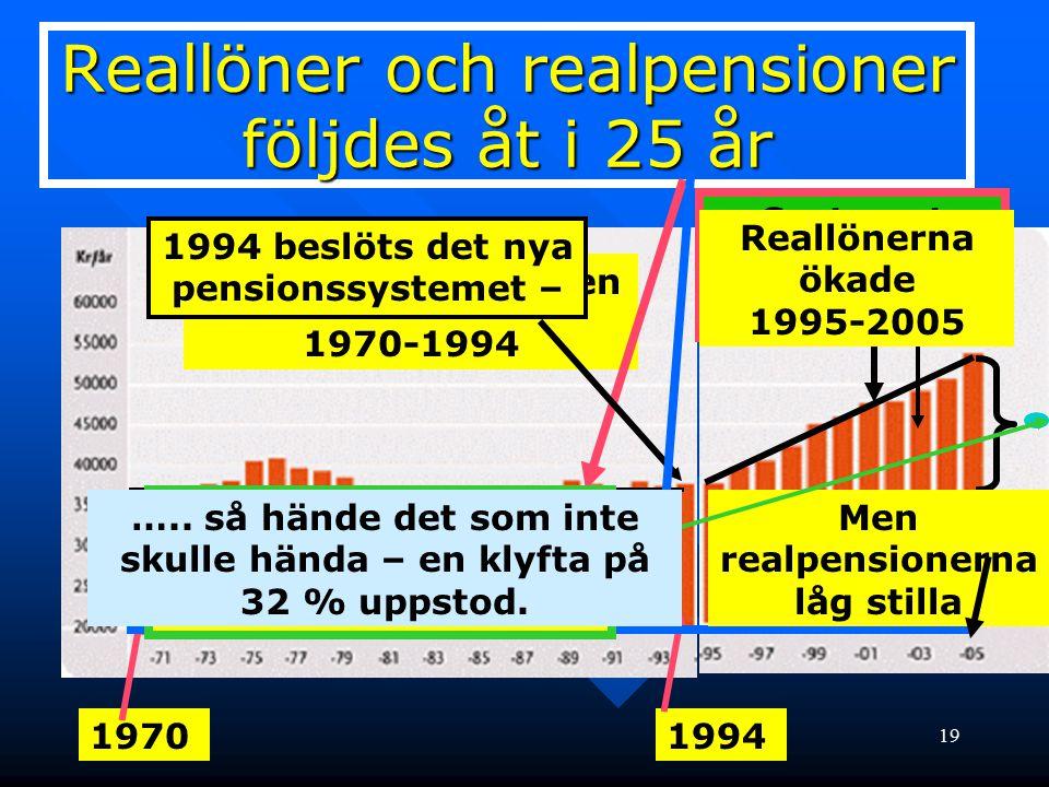 Reallöner och realpensioner följdes åt i 25 år