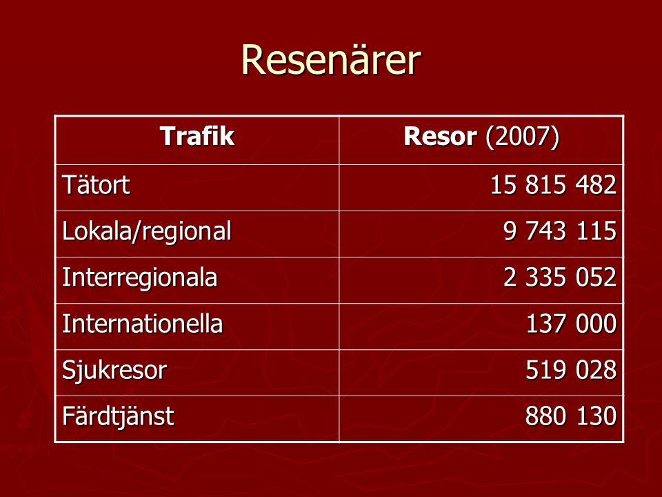Resenärer Trafik Resor (2007) Tätort 15 815 482 Lokala/regional