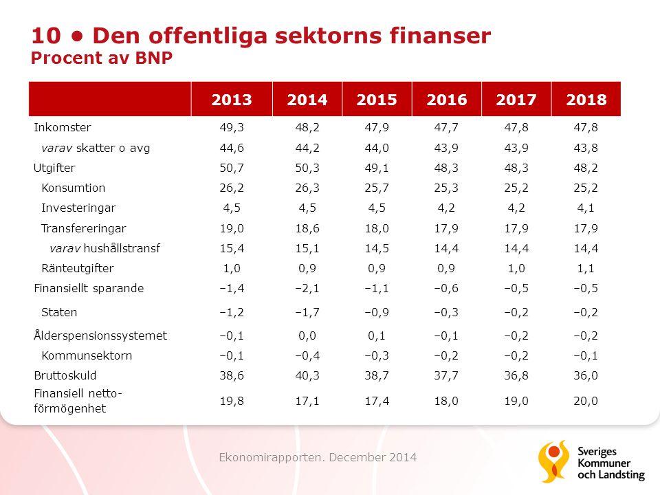 10 • Den offentliga sektorns finanser Procent av BNP