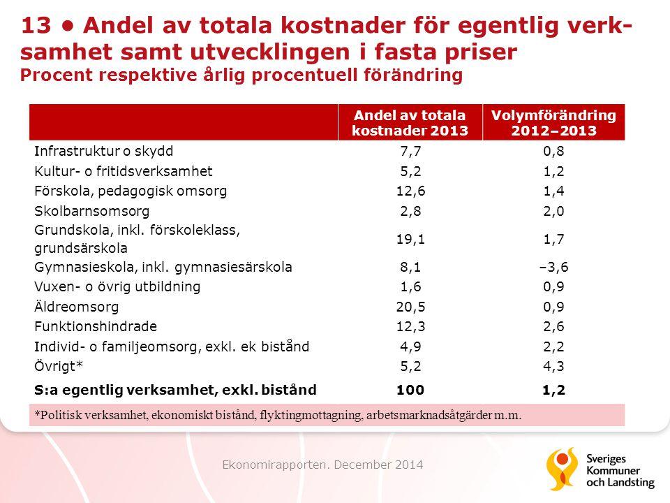 Andel av totala kostnader 2013