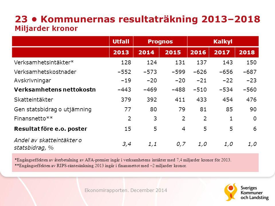 23 • Kommunernas resultaträkning 2013–2018 Miljarder kronor