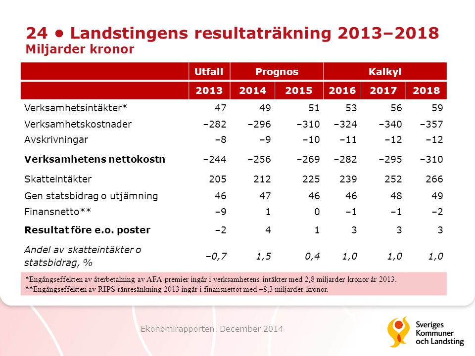24 • Landstingens resultaträkning 2013–2018 Miljarder kronor
