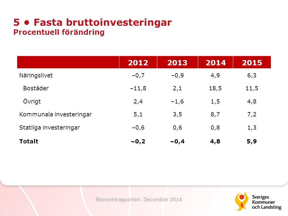 5 • Fasta bruttoinvesteringar Procentuell förändring