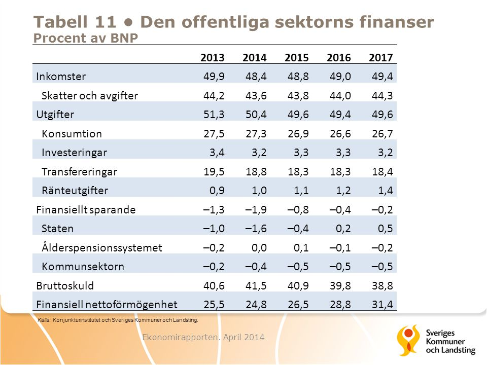 Tabell 11 • Den offentliga sektorns finanser Procent av BNP