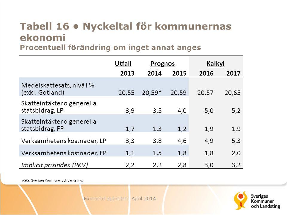 Ekonomirapporten. April 2014