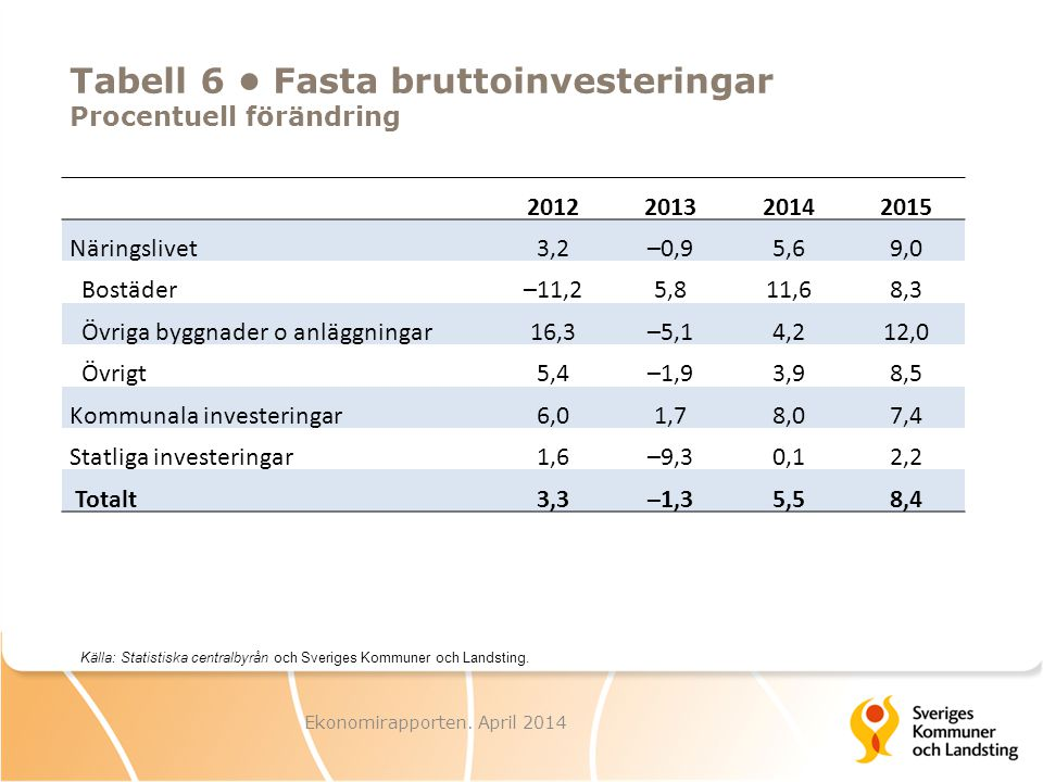 Tabell 6 • Fasta bruttoinvesteringar Procentuell förändring