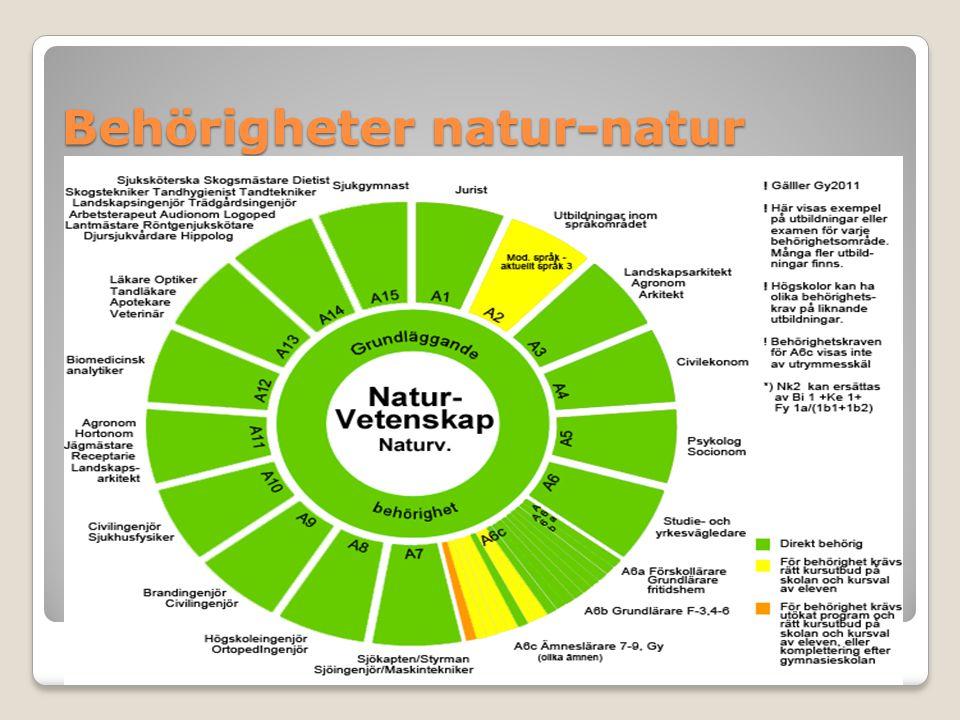 Behörigheter natur-natur