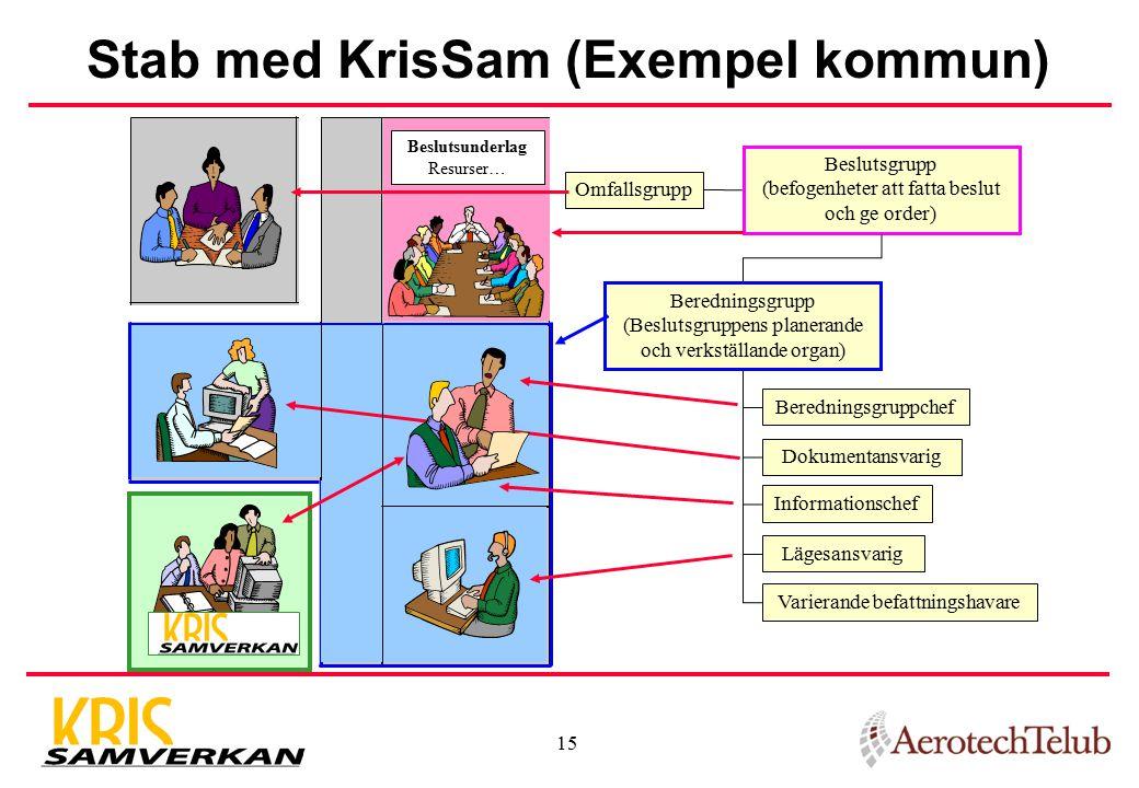 Stab med KrisSam (Exempel kommun)