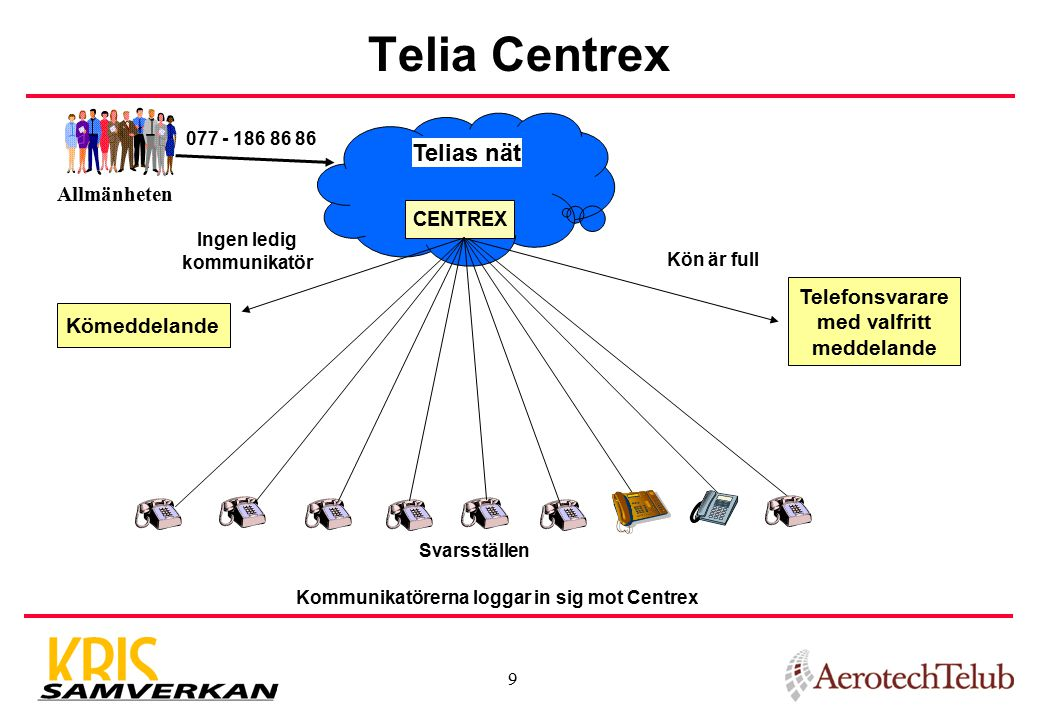Telia Centrex Telias nät Allmänheten Telefonsvarare med valfritt