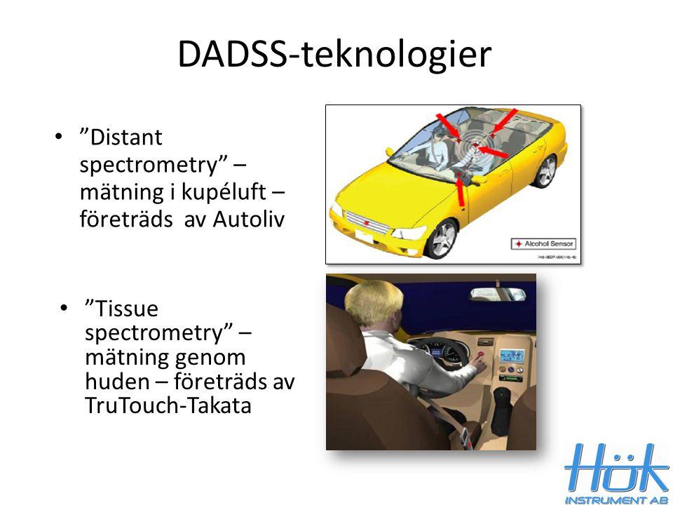 DADSS-teknologier Distant spectrometry – mätning i kupéluft – företräds av Autoliv.