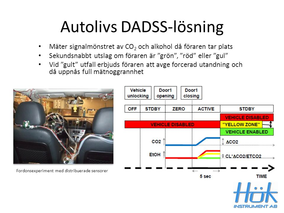 Autolivs DADSS-lösning