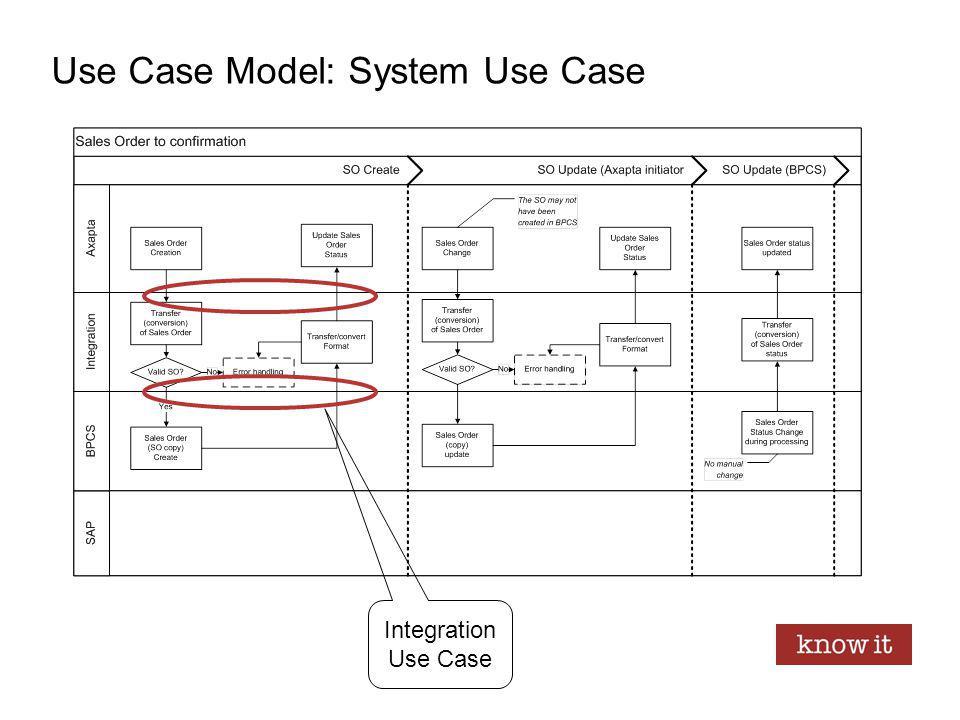 Use Case Model: System Use Case