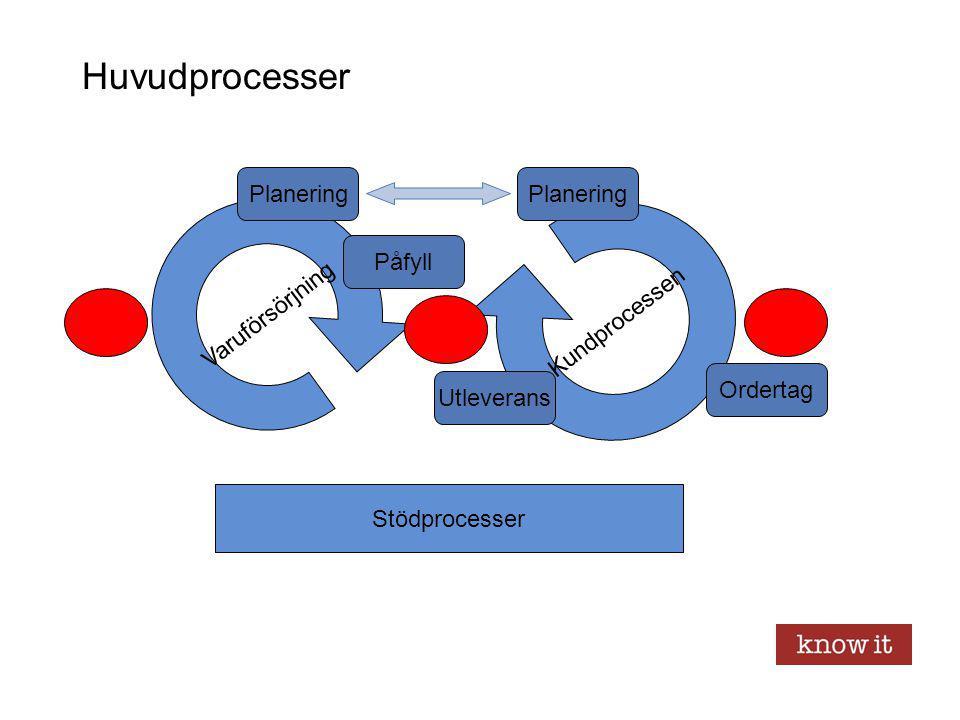Huvudprocesser Planering Planering Varuförsörjning Kundprocessen