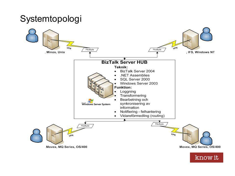 Systemtopologi
