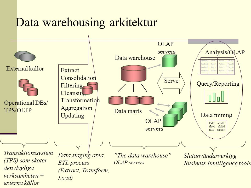 Data warehousing arkitektur