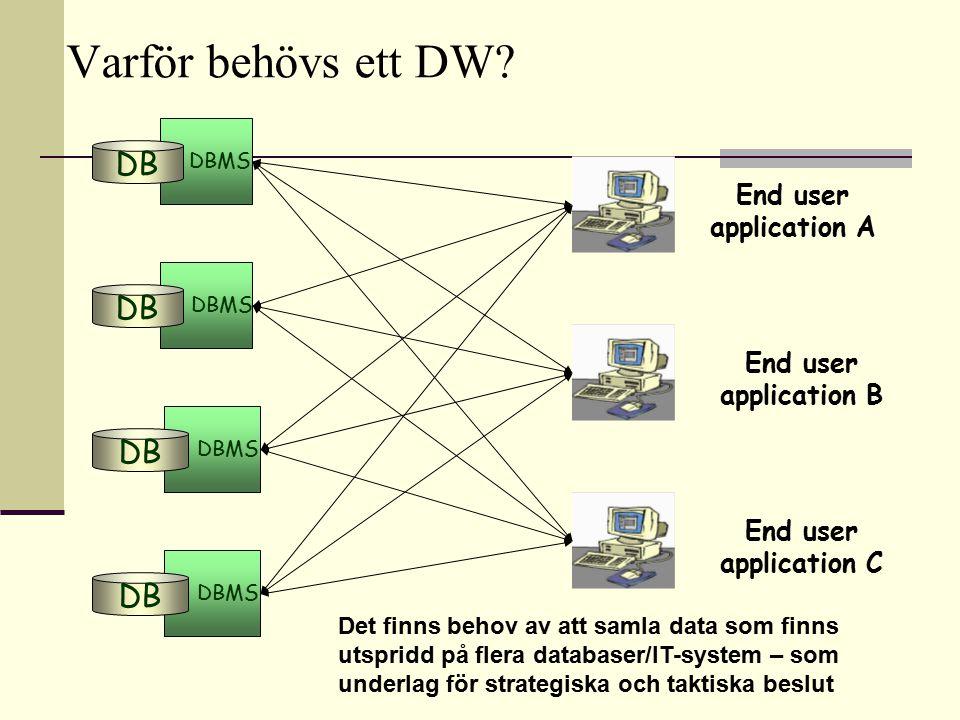 Varför behövs ett DW DB DB DB DB End user application A End user