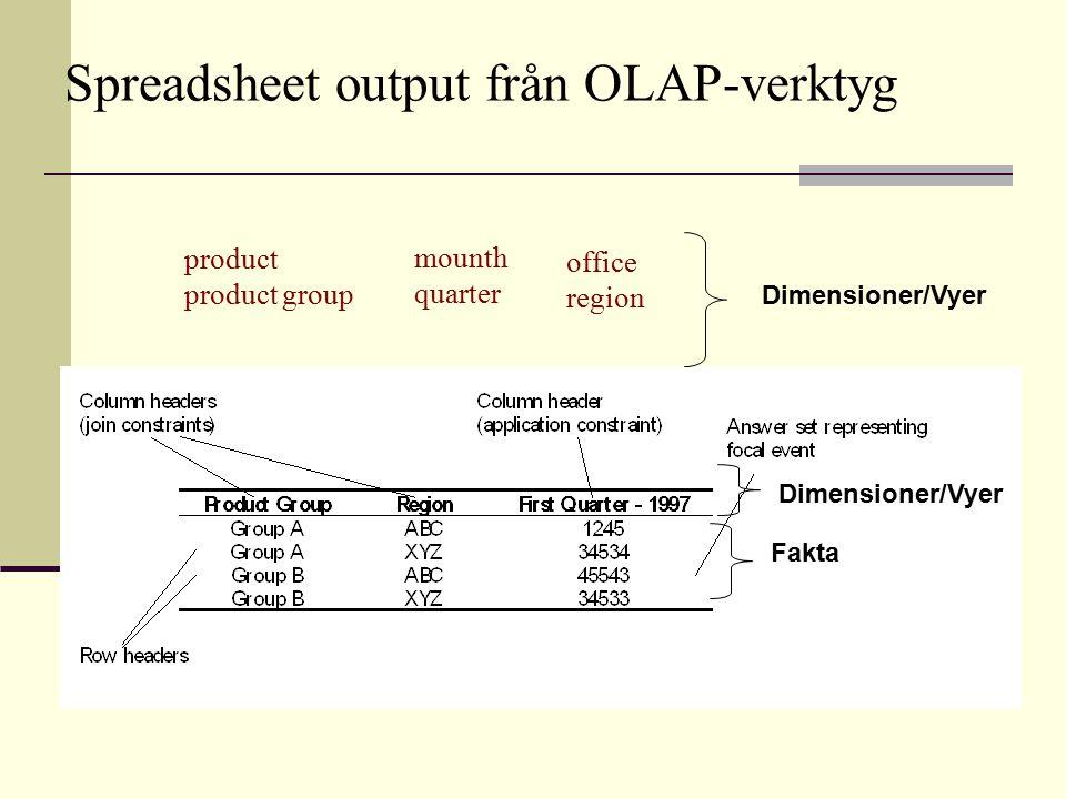Spreadsheet output från OLAP-verktyg