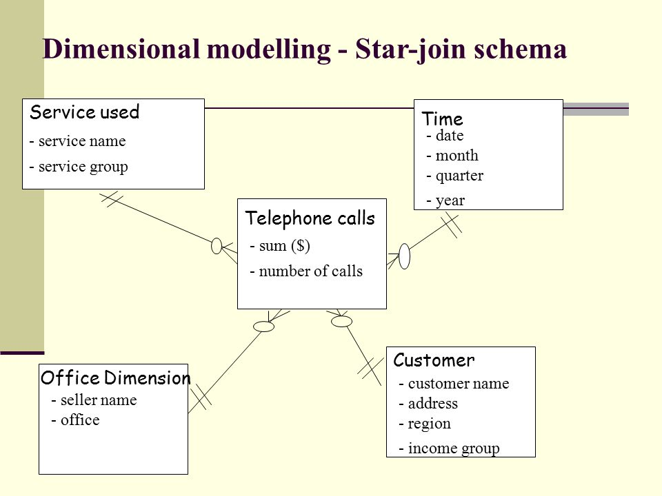Dimensional modelling - Star-join schema